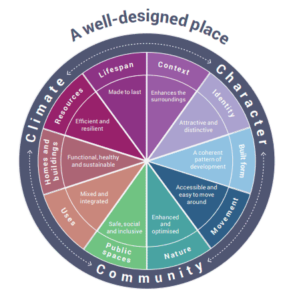A well-designed place graph